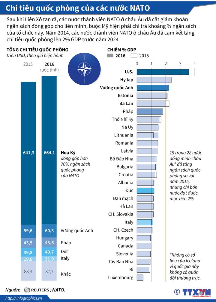 Chi tiêu quốc phòng của các nước NATO