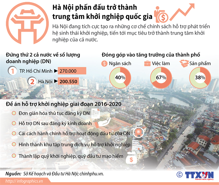 Hà Nội phấn đấu trở thành trung tâm khởi nghiệp quốc gia