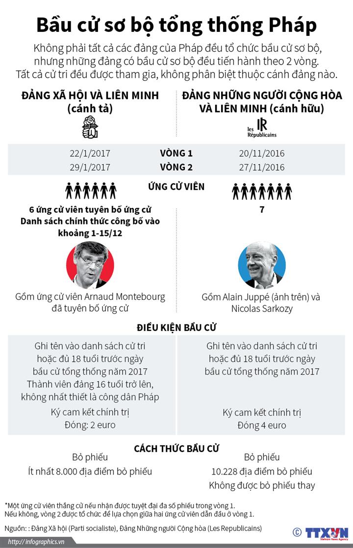 Bầu cử sơ bộ tổng thống Pháp