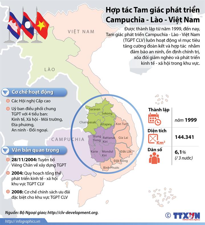 Hợp tác Tam giác phát triển Campuchia - Lào - Việt Nam