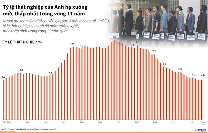 Tỷ lệ thất nghiệp của Anh hạ xuống mức thấp  nhất trong vòng 11 năm