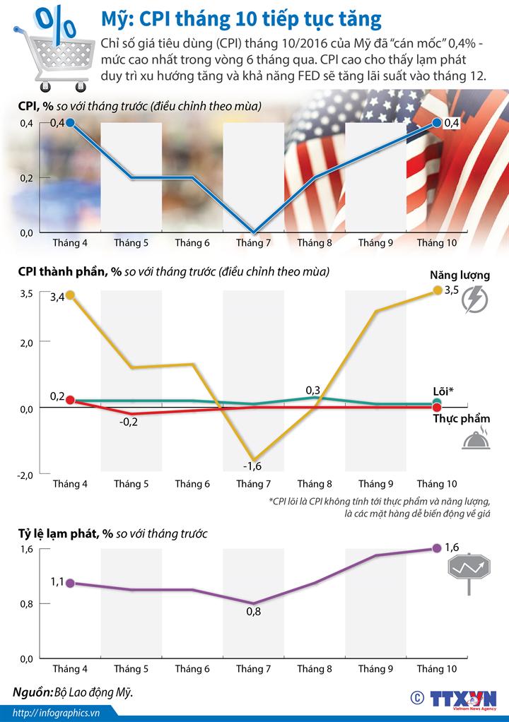 Mỹ: CPI tháng 10 tiếp tục tăng