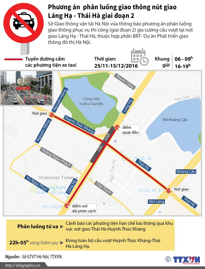 Phương án  phân luồng giao thông nút giao Láng Hạ - Thái Hà giai đoạn 2