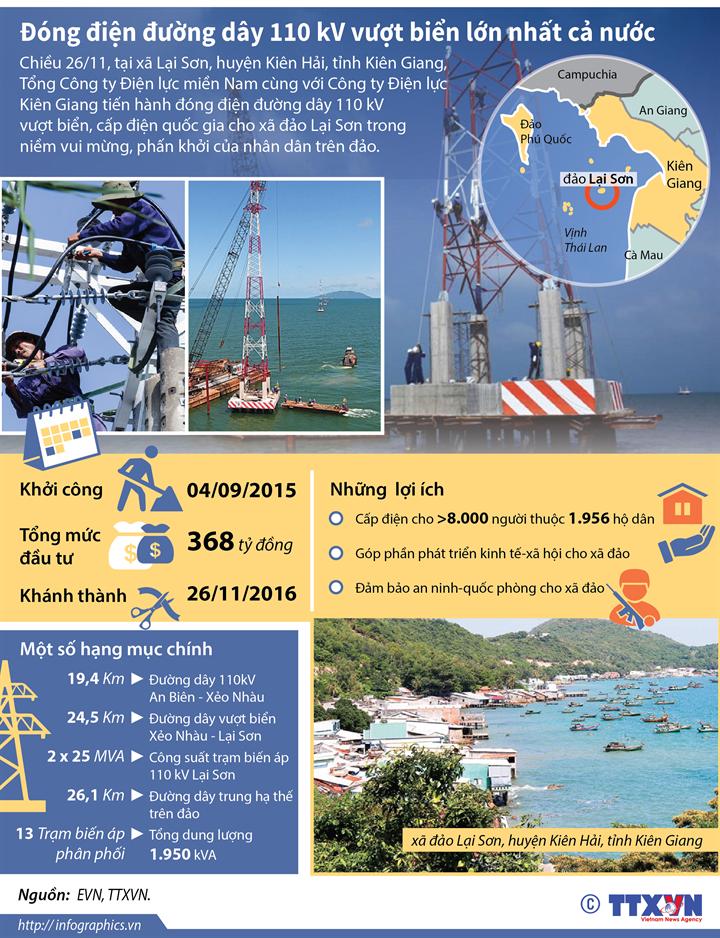 Đóng điện đường dây 110 kV vượt biển lớn nhất cả nước