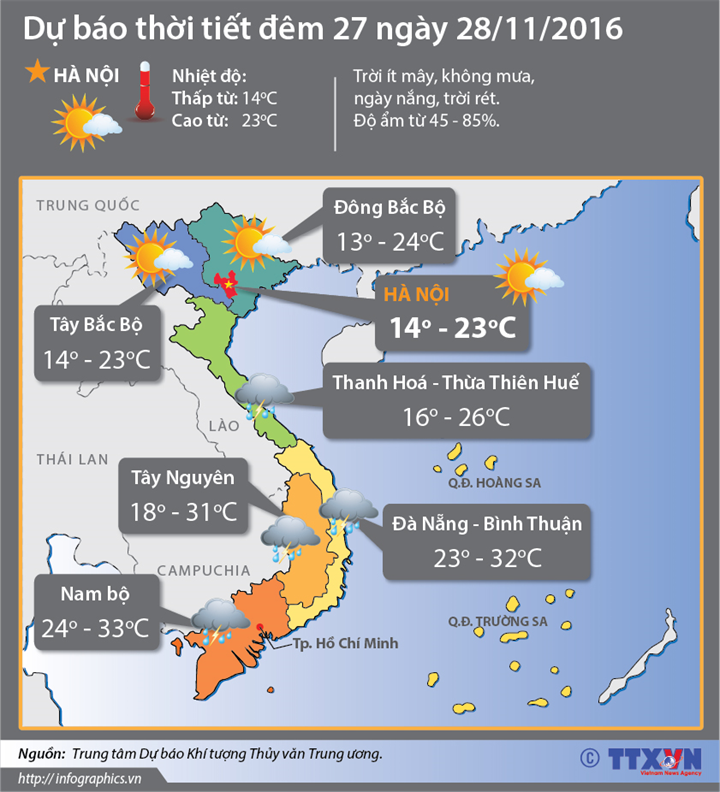Dự báo thời tiết đêm 27/11 ngày 28/11: Bắc Bộ tiếp tục rét, Nam Bộ mây thay đổi, ngày nắng