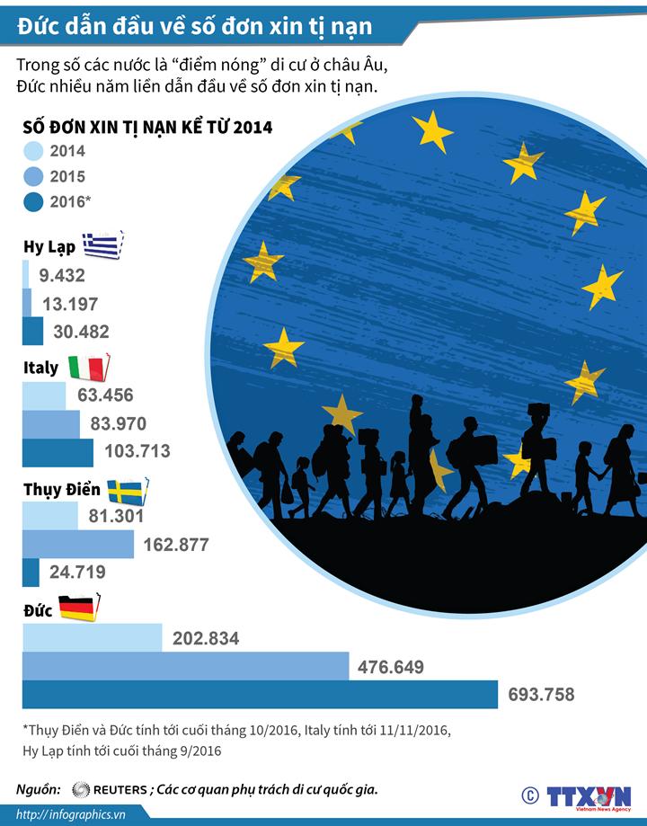 Đức dẫn đầu về số đơn xin tị nạn