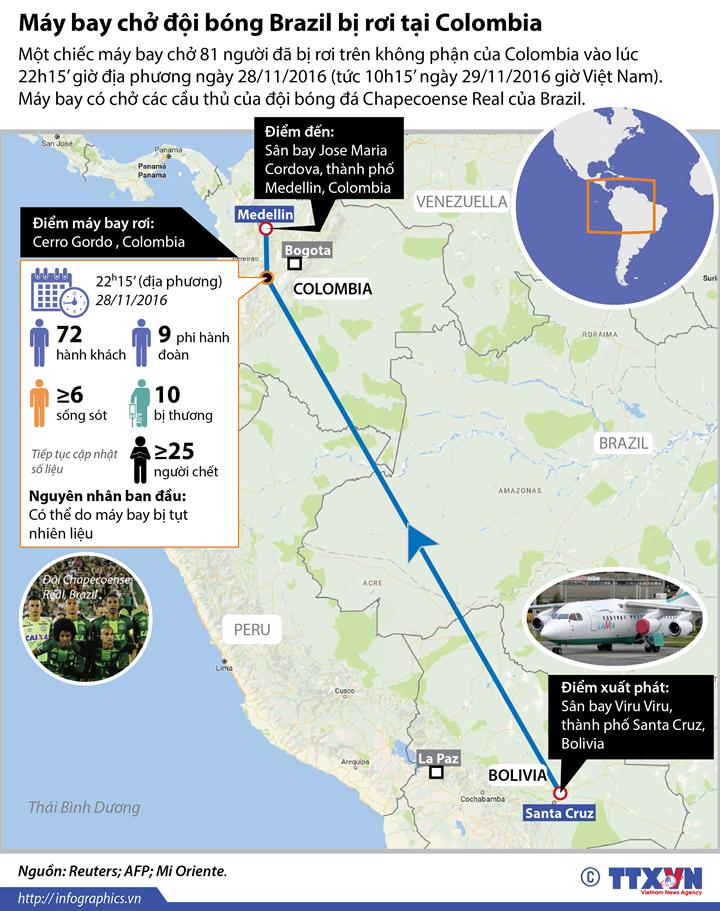 Máy bay chở đội bóng Brazil bị rơi tại Colombia