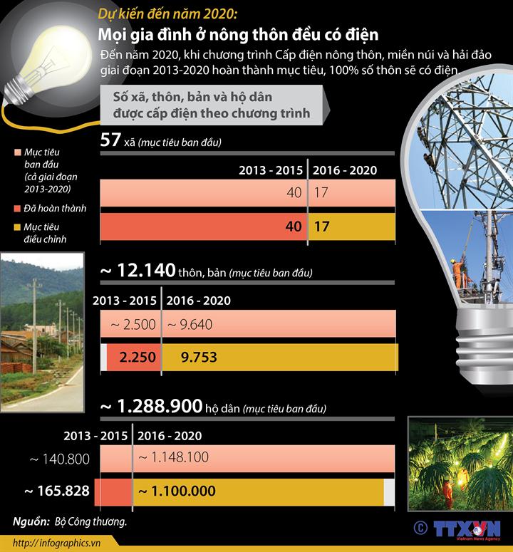 Dự kiến đến năm 2020: Mọi gia đình ở nông thôn đều có điện