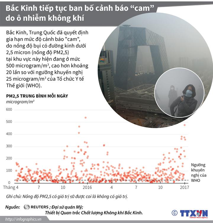 """Bắc Kinh tiếp tục ban bố cảnh báo """"cam"""" do ô nhiễm không khí"""
