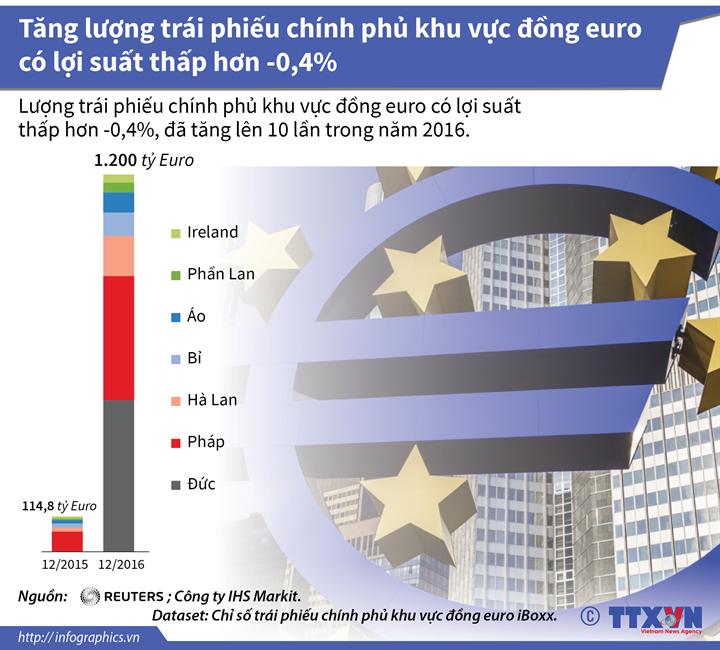 Tăng lượng trái phiếu chính phủ khu vực đồng euro có lợi suất thấp hơn -0,4%