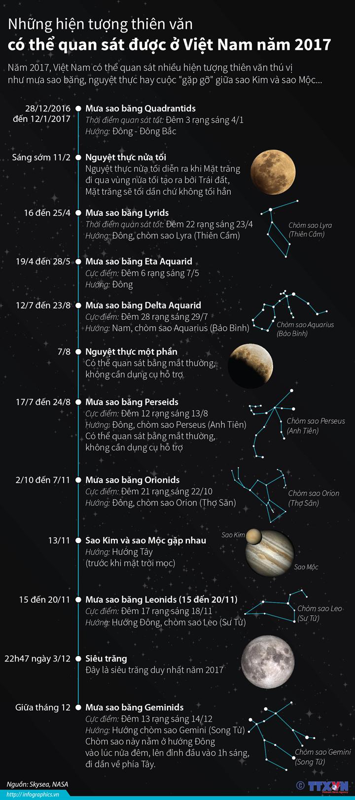 Những hiện tượng thiên văn có thể quan sát được ở Việt Nam năm 2017