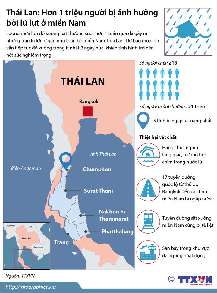Thái Lan: Hơn 1 triệu người bị ảnh hưởng bởi lũ lụt ở miền Nam