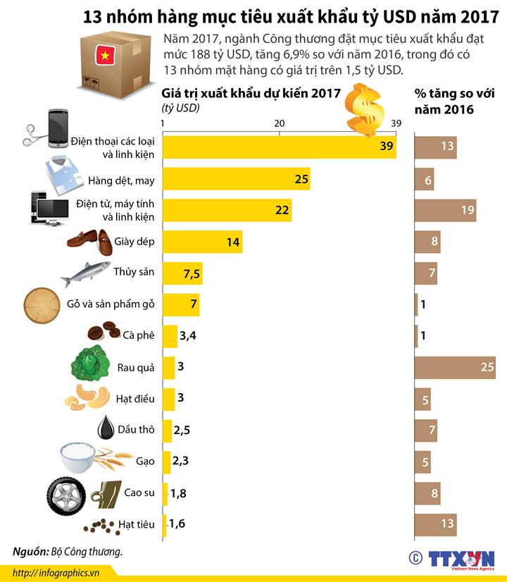 13 nhóm hàng mục tiêu xuất khẩu tỷ USD năm 2017