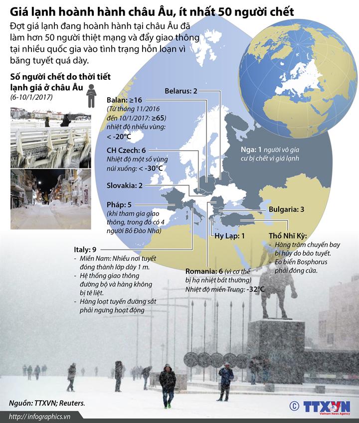 Giá lạnh hoành hành châu Âu, ít nhất 50 người chết