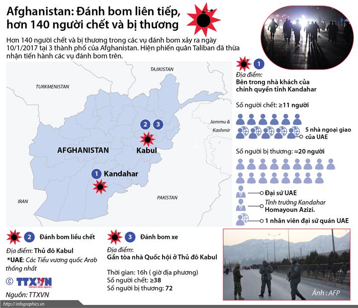 Afghanistan: Đánh bom liên tiếp, hơn 140 người chết và bị thương