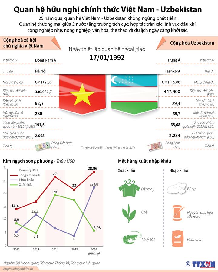 Quan hệ hữu nghị chính thức Việt Nam - Uzbekistan