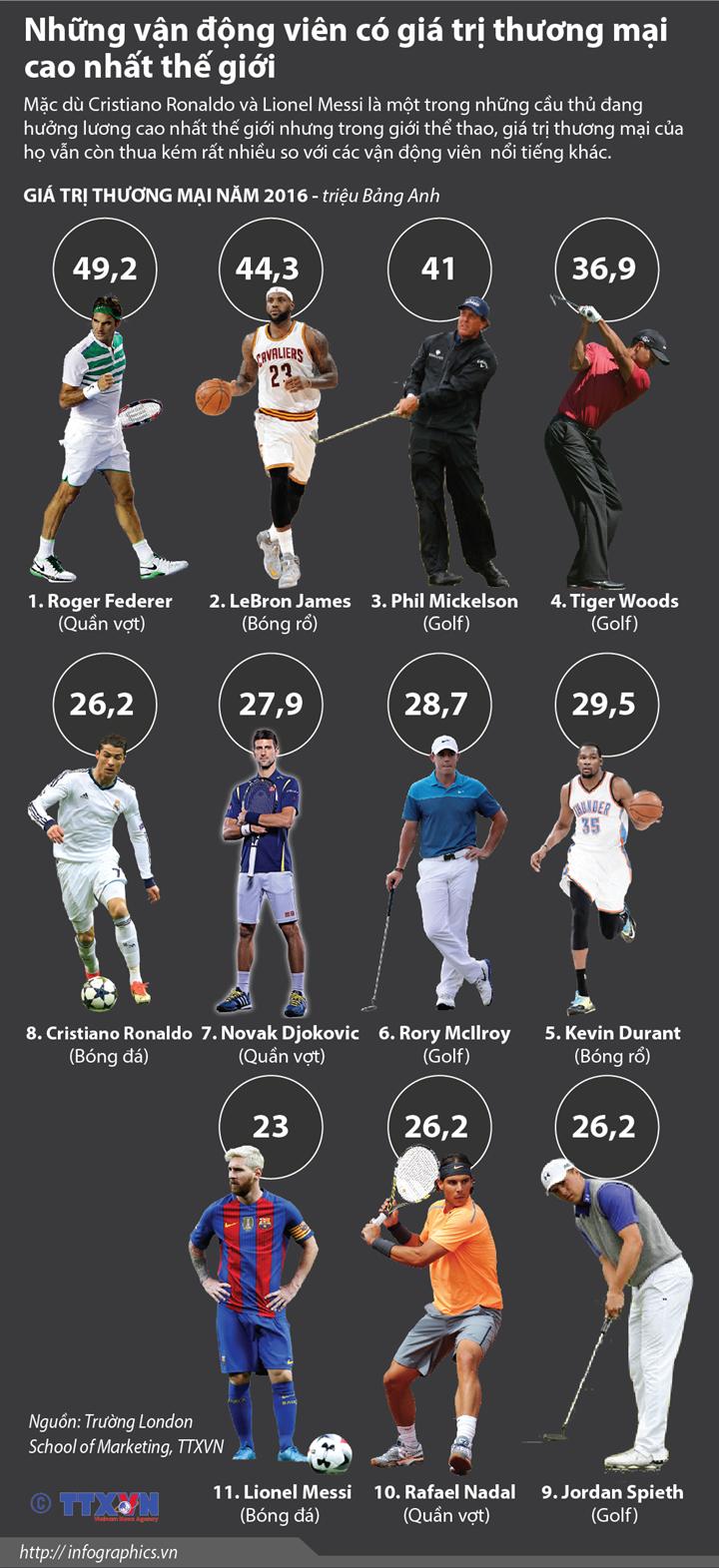 Những vận động viên có giá trị thương mại cao nhất thế giới