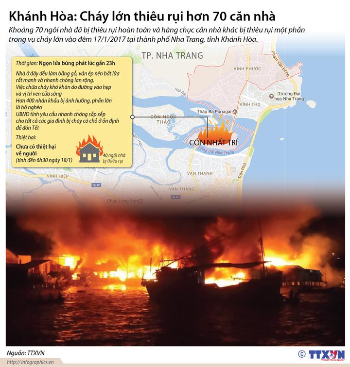 Khánh Hòa: Cháy lớn thiêu rụi hơn 70 căn nhà