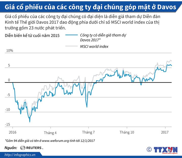 Giá cổ phiếu của các công ty đại chúng góp mặt ở Davos