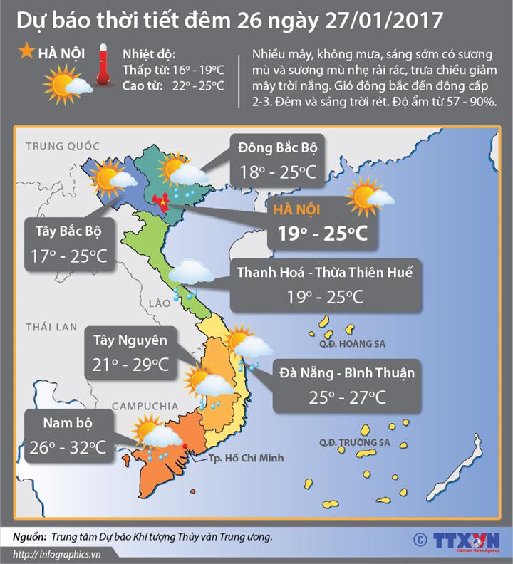 Dự báo thời tiết đêm 26 ngày 27/1: Bắc bộ trưa chiều giảm mây, trời nắng