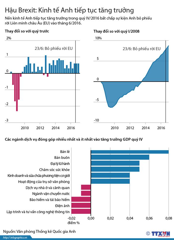 Hậu Brexit: Kinh tế Anh tiếp tục tăng trưởng