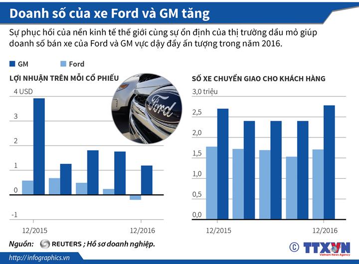 Doanh số của xe Ford và GM tăng