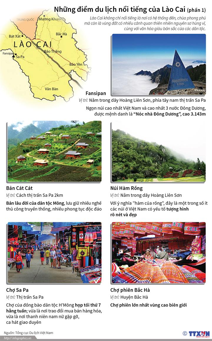 Những điểm du lịch nổi tiếng của Lào Cai (Phần 1)