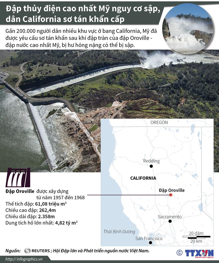 Đập thủy điện cao nhất Mỹ nguy cơ sập, dân California sơ tán khẩn cấp