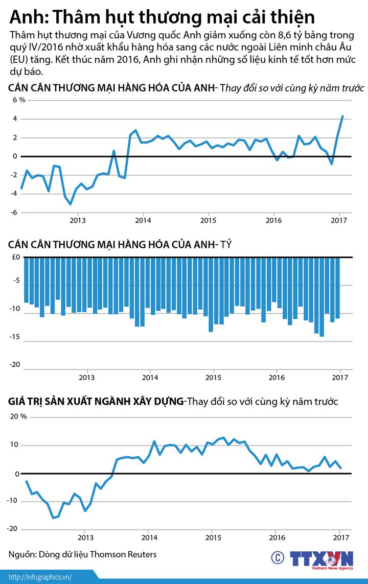 Anh: Thâm hụt thương mại cải thiện
