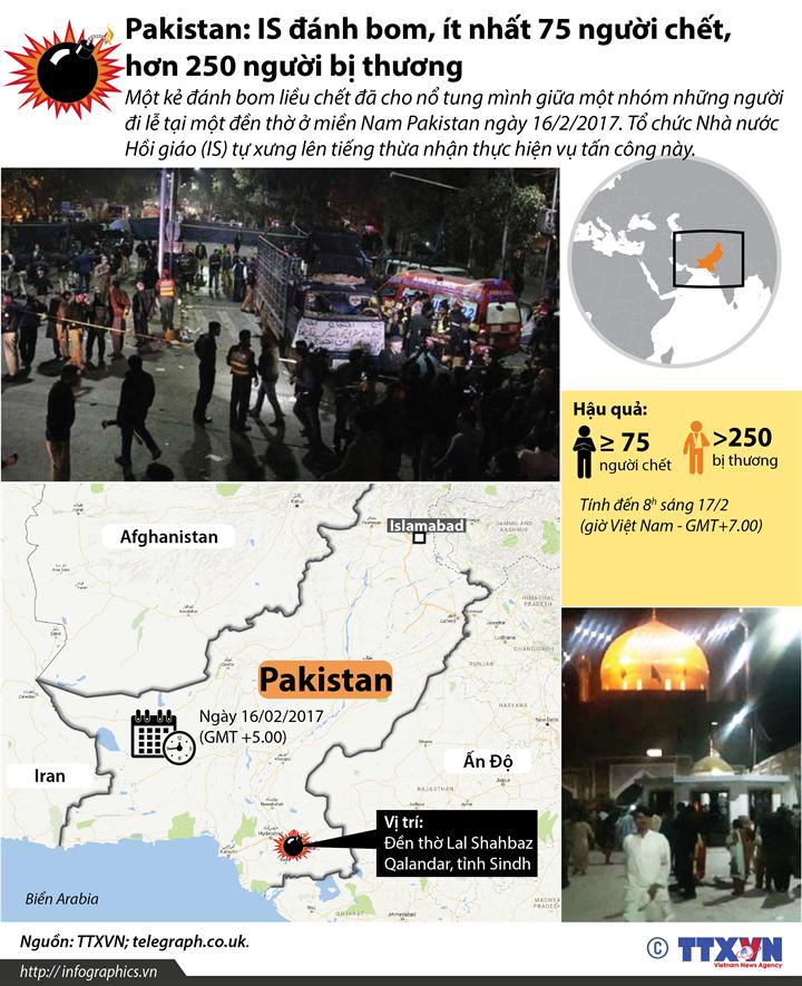 Pakistan: IS đánh bom, ít nhất 75 người chết, hơn 250 người bị thương