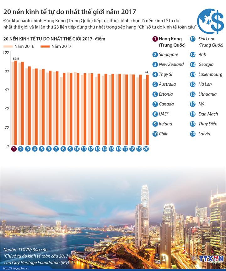 20 nền kinh tế tự do nhất thế giới năm 2017