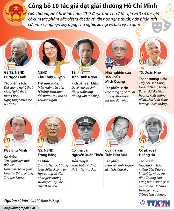 Công bố 10 tác giả đạt giải thưởng Hồ Chí Minh