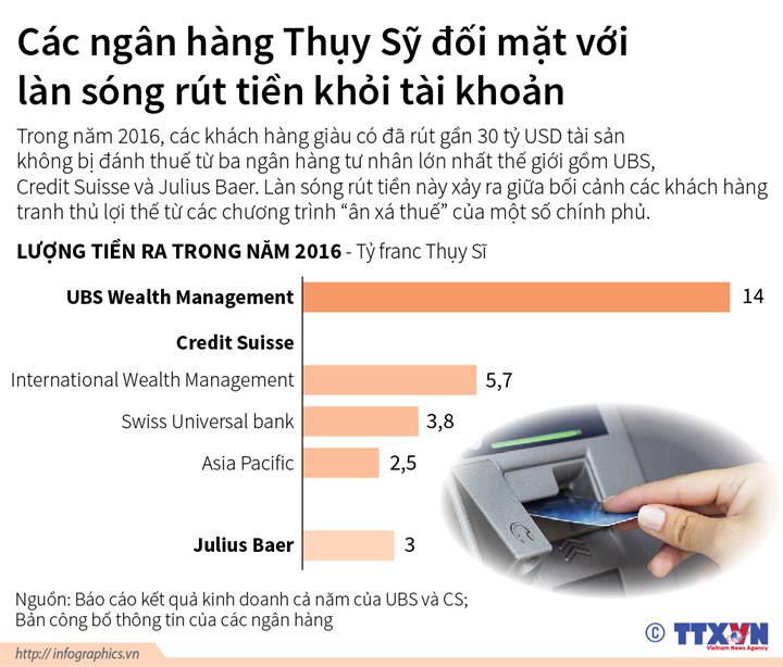 Các ngân hàng Thụy Sỹ đối mặt với làn sóng rút tiền khỏi tài khoản