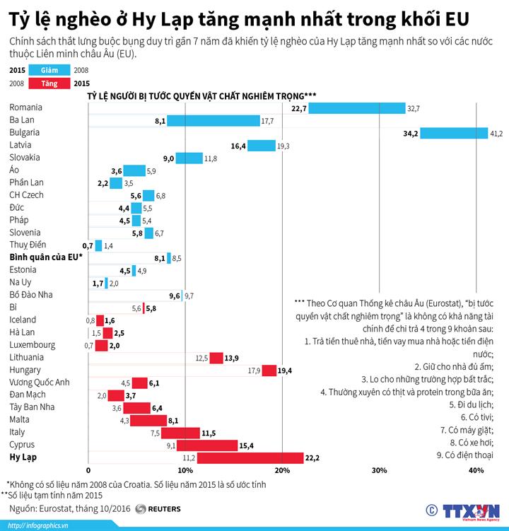 Tỷ lệ nghèo ở Hy Lạp tăng mạnh nhất trong khối EU