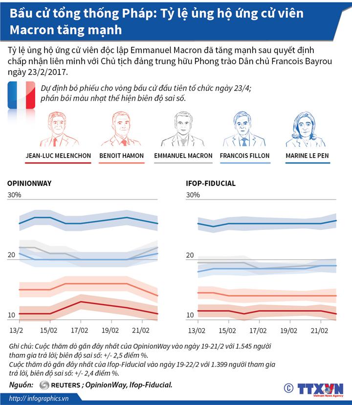 Bầu cử tổng thống Pháp: Tỷ lệ ủng hộ ứng cử viên Macron tăng mạnh