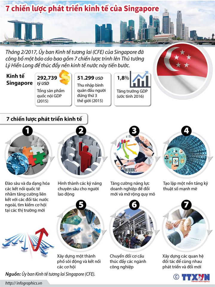 7 chiến lược phát triển kinh tế của Singapore