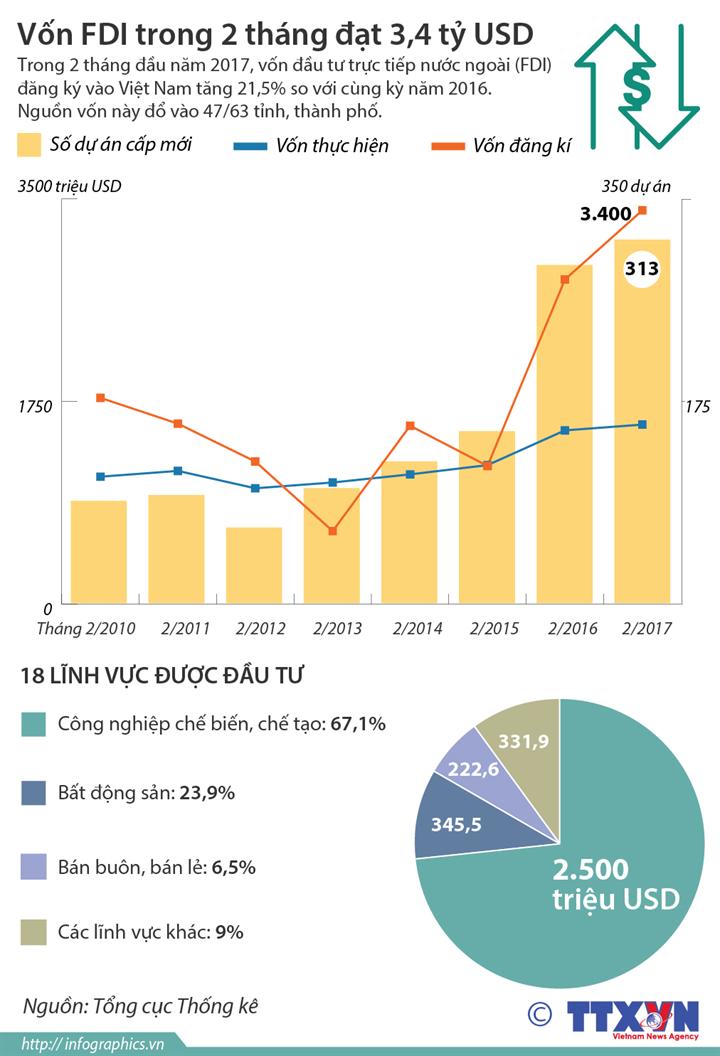 Vốn FDI trong 2 tháng đạt 3,4 tỷ USD