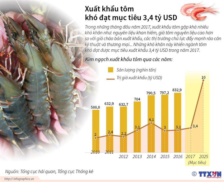 Xuất khẩu tôm khó đạt mục tiêu 3,4 tỷ USD