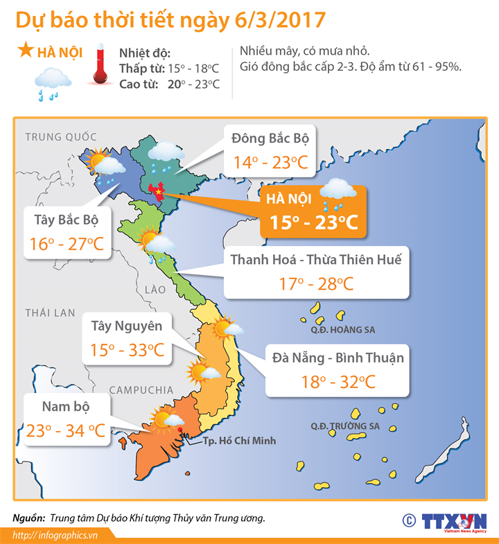 Dự báo thời tiết 6/3/2017: Đông Bắc Bộ có mưa rải rác