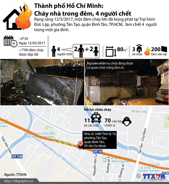 Thành phố Hồ Chí Minh: Cháy nhà trong đêm, 4 người chết