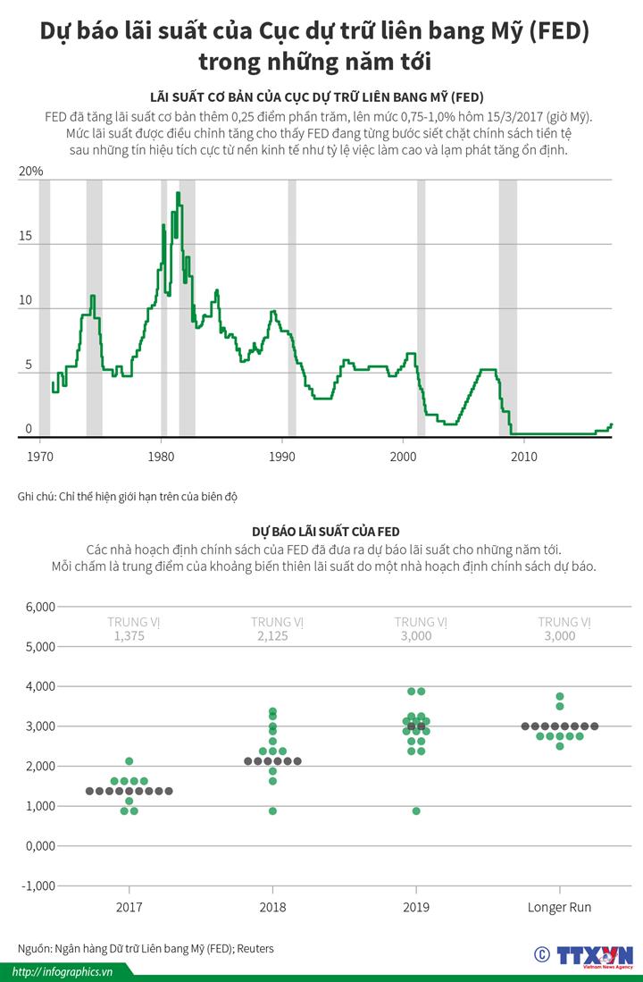 Dự báo lãi suất của Cục dự trữ liên bang Mỹ (FED) trong những năm tới