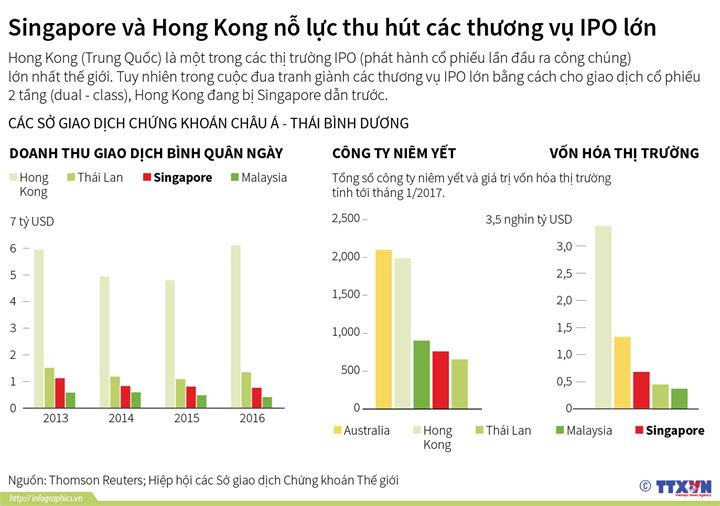 Singapore và Hong Kong nỗ lực thu hút các thương vụ IPO lớn