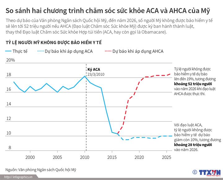 So sánh hai chương trình chăm sóc sức khỏe ACA và AHCA của Mỹ