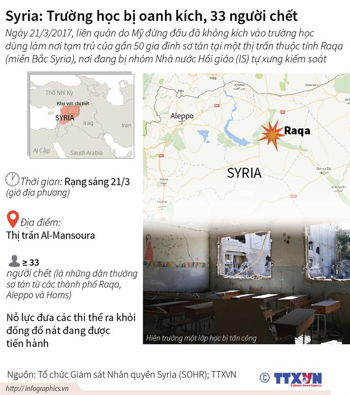 Syria: Trường học bị oanh kích, 33 người chết