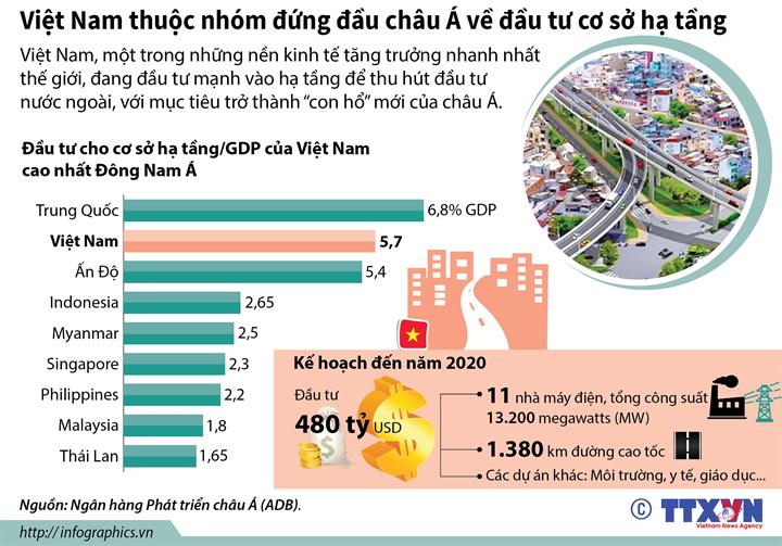 Việt Nam thuộc nhóm đứng đầu châu Á về đầu tư cơ sở hạ tầng