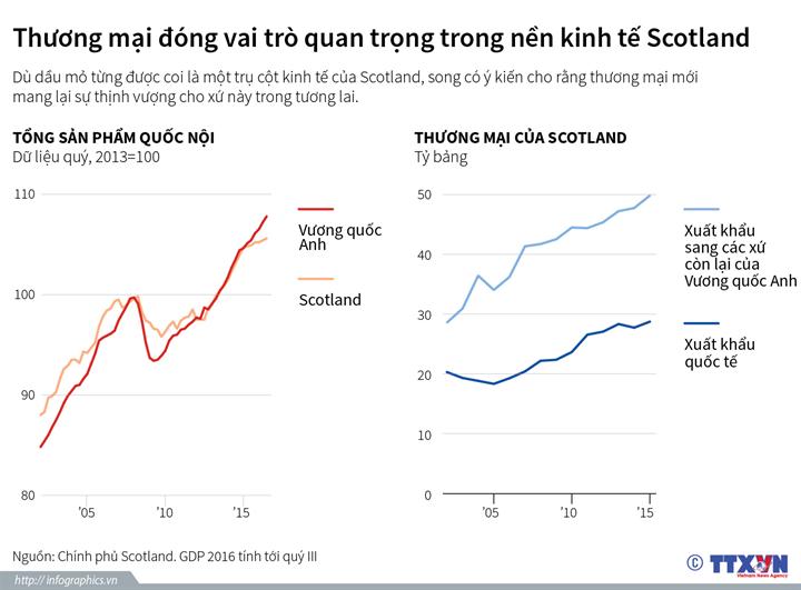 Thương mại đóng vai trò quan trọng trong nền kinh tế Scotland
