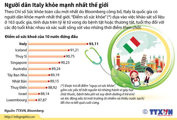 Người dân Italy khỏe mạnh nhất thế giới