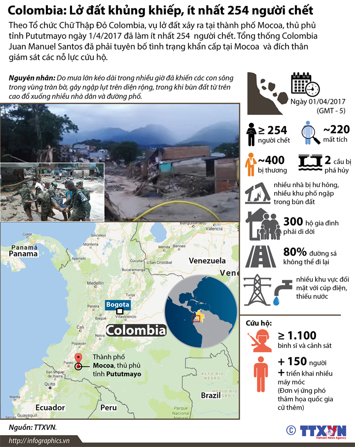 Colombia: Lở đất khủng khiếp, ít nhất 254 người chết