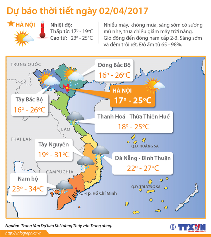 Dự báo thời tiết ngày 2/4: khu vực Bắc Biển Đông tiếp tục có gió Đông Bắc giật cấp 8-9