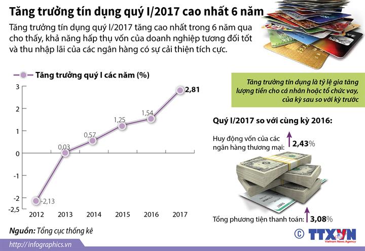 Tăng trưởng tín dụng quý I/2017 cao nhất 6 năm